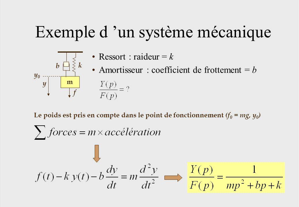 Exemple d un système mécanique Ressort : raideur = k Amortisseur : coefficient de frottement = b Le poids est pris en compte dans le point de fonction