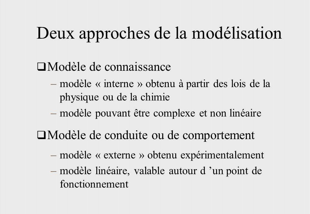 Deux approches de la modélisation Modèle de connaissance –modèle « interne » obtenu à partir des lois de la physique ou de la chimie –modèle pouvant ê