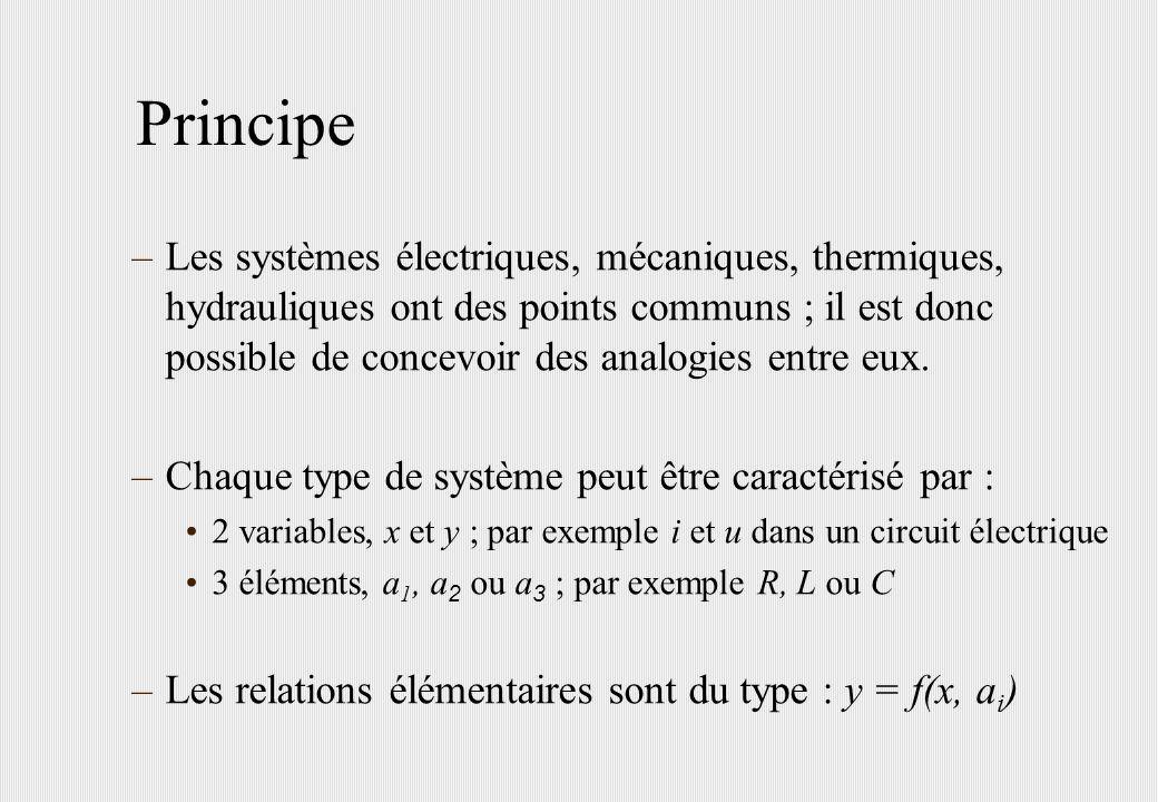 Variables et éléments –Les variables sont : des variables de flux x : courant, force, couple, débit volumique, débit de calories des variables de potentiel y : tension, vitesses linéaire et angulaire, température, pression –Les éléments sont de 2 natures : dissipateurs d énergie : y = a 1 x (éléments de type R) accumulateurs d énergie : y = a 2 dx/dt (éléments de type L) x = a 3 dy/dt (éléments de type C)
