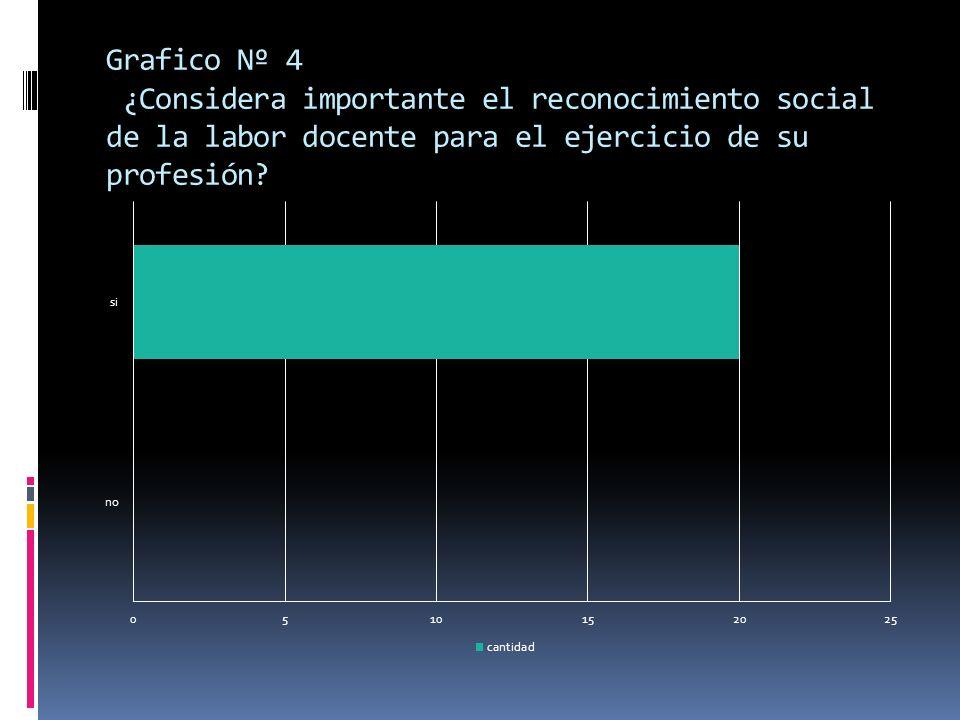 Grafico Nº 4 ¿Considera importante el reconocimiento social de la labor docente para el ejercicio de su profesión?