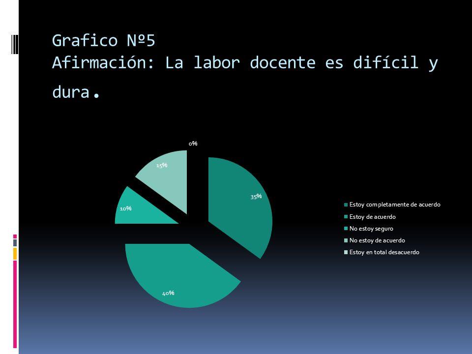Grafico Nº5 Afirmación: La labor docente es difícil y dura.