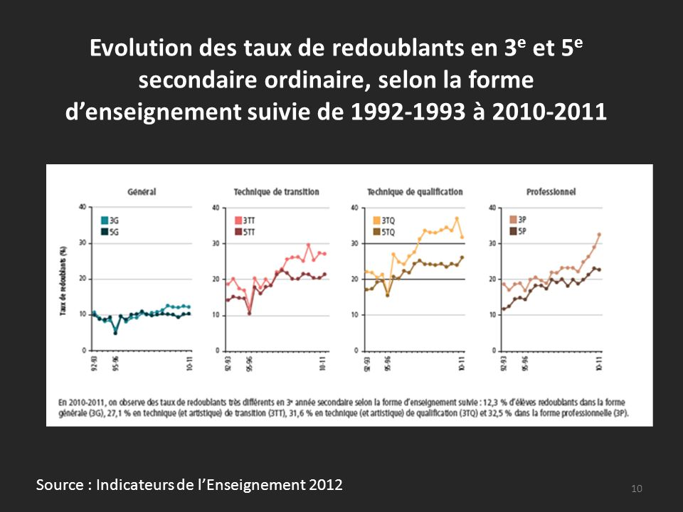 Evolution des taux de redoublants en 3 e et 5 e secondaire ordinaire, selon la forme denseignement suivie de 1992-1993 à 2010-2011 10 Source : Indicat