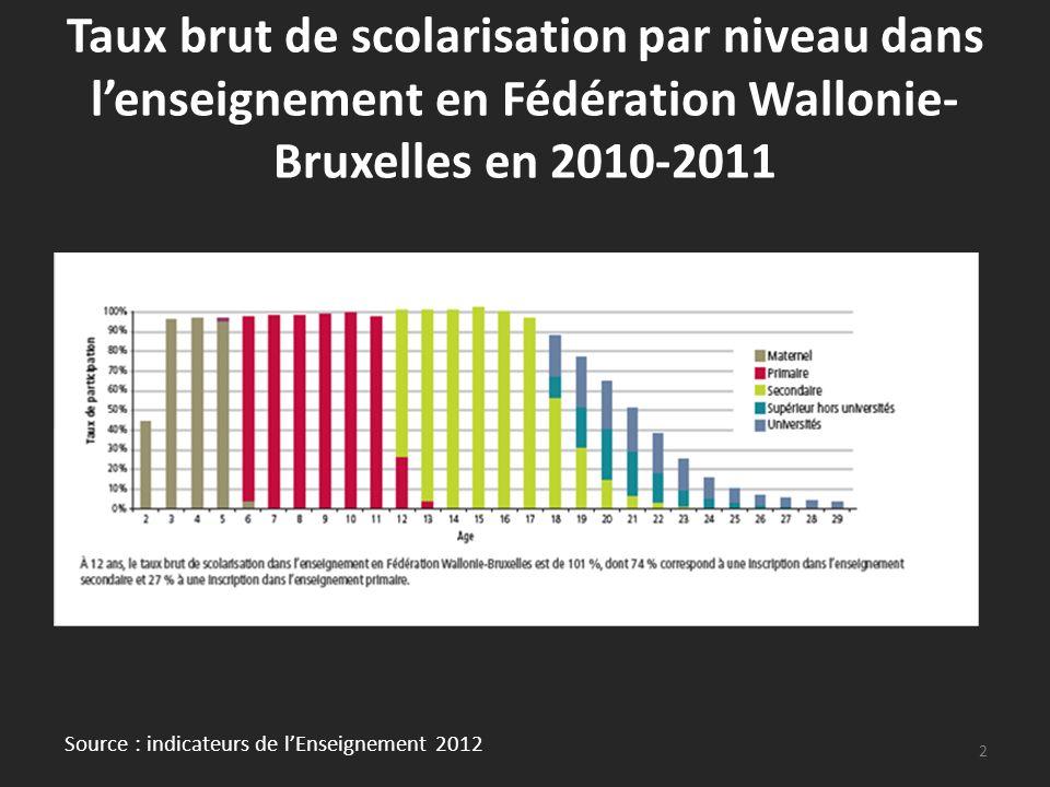 Taux brut de scolarisation par niveau dans lenseignement en Fédération Wallonie- Bruxelles en 2010-2011 2 Source : indicateurs de lEnseignement 2012