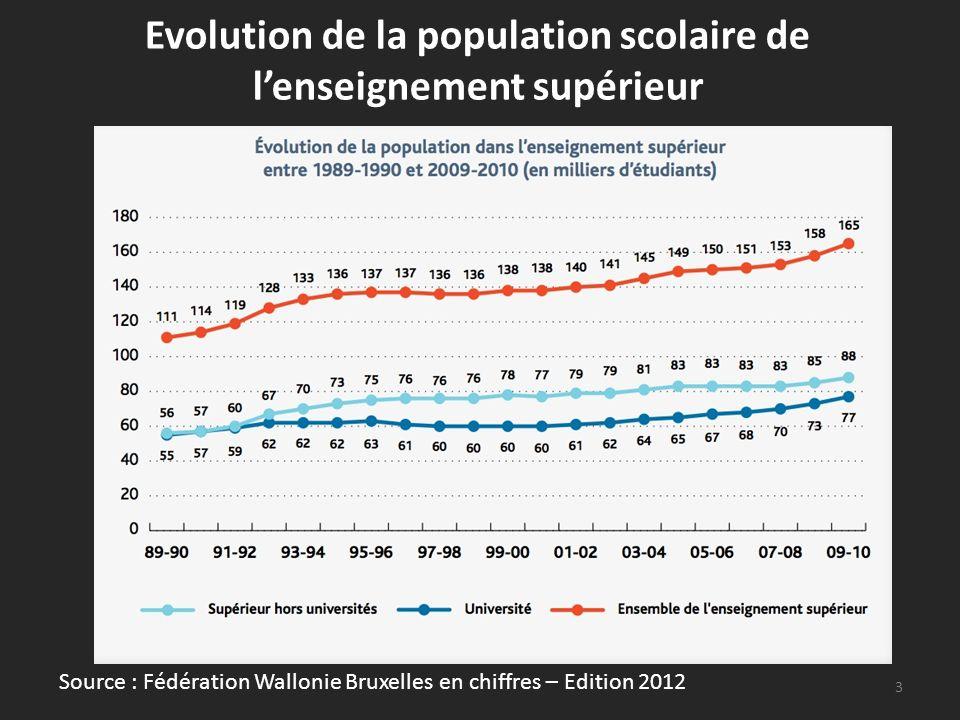 Evolution de la population scolaire de lenseignement supérieur 3 Source : Fédération Wallonie Bruxelles en chiffres – Edition 2012