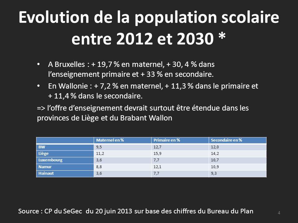Evolution de la population scolaire entre 2012 et 2030 * A Bruxelles : + 19,7 % en maternel, + 30, 4 % dans lenseignement primaire et + 33 % en second