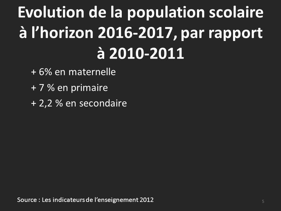 Evolution de la population scolaire à lhorizon 2016-2017, par rapport à 2010-2011 + 6% en maternelle + 7 % en primaire + 2,2 % en secondaire 5 Source