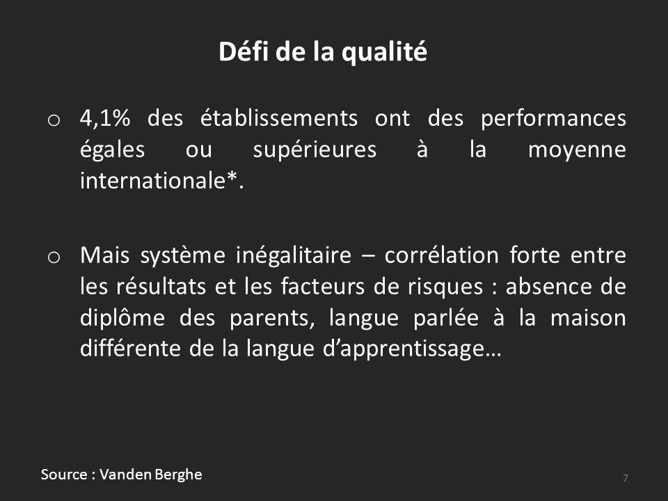Défi de la qualité o 4,1% des établissements ont des performances égales ou supérieures à la moyenne internationale*. o Mais système inégalitaire – co