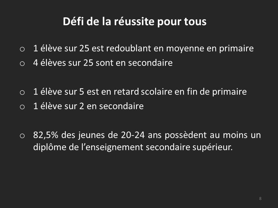 Répartition des élèves à lheure et en retard dans lenseignement ordinaire – Année scolaire 2010-2011 9 Source : Indicateurs de lEnseignement 2012