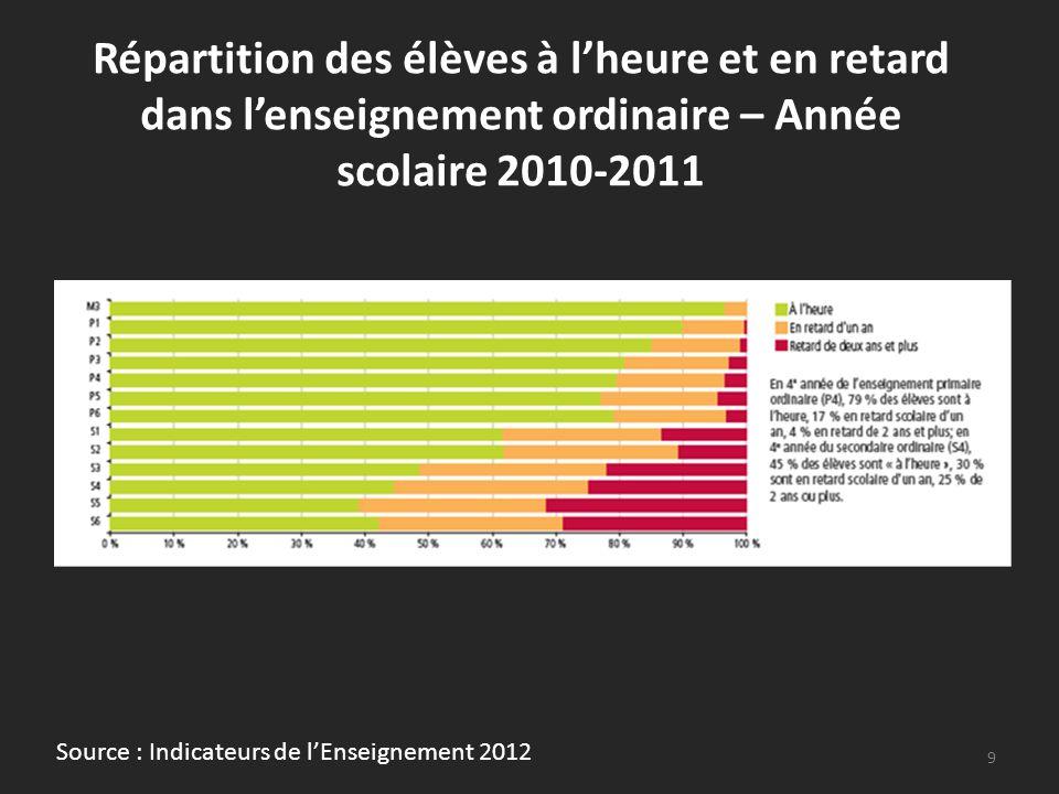 Evolution des taux de redoublants en 3 e et 5 e secondaire ordinaire, selon la forme denseignement suivie de 1992-1993 à 2010-2011 10 Source : Indicateurs de lEnseignement 2012