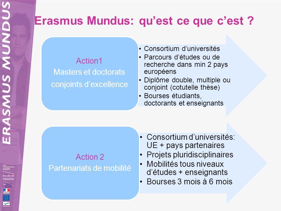 Erasmus Mundus: quest ce que cest ? Consortium duniversités Parcours détudes ou de recherche dans min 2 pays européens Diplôme double, multiple ou con