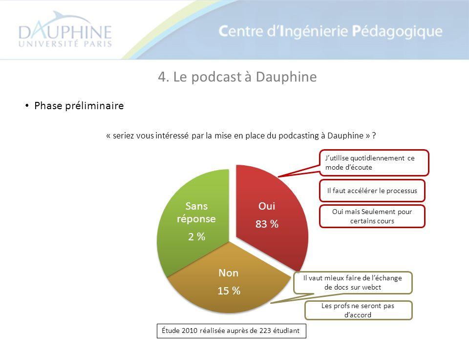4. Le podcast à Dauphine Phase préliminaire « seriez vous intéressé par la mise en place du podcasting à Dauphine » ? Étude 2010 réalisée auprès de 22