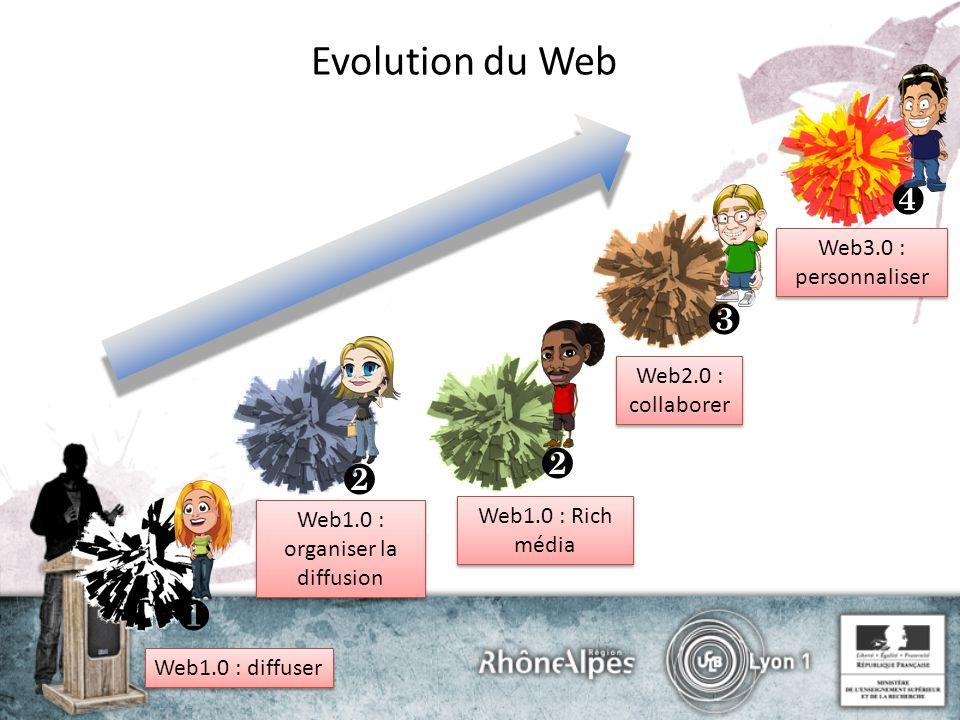 Evolution du Web Web1.0 : diffuser Web1.0 : organiser la diffusion Web1.0 : Rich média Web2.0 : collaborer Web3.0 : personnaliser
