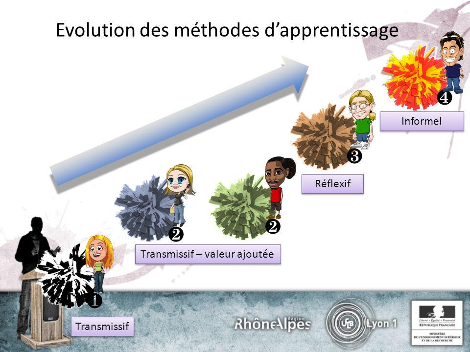 Evolution des méthodes dapprentissage Transmissif Transmissif – valeur ajoutée Réflexif Informel