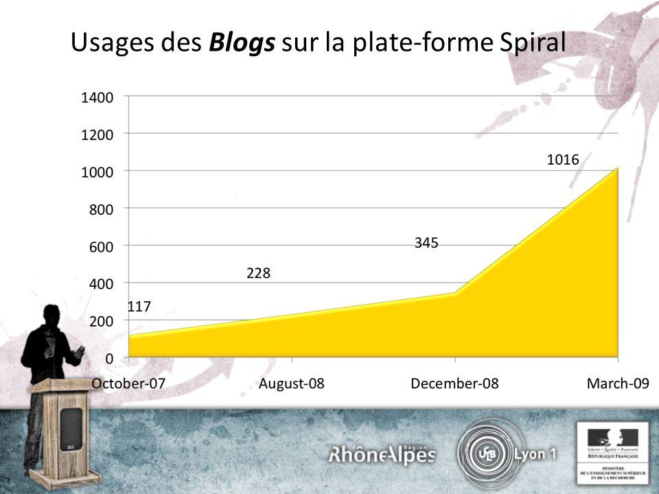 Usages des Blogs sur la plate-forme Spiral