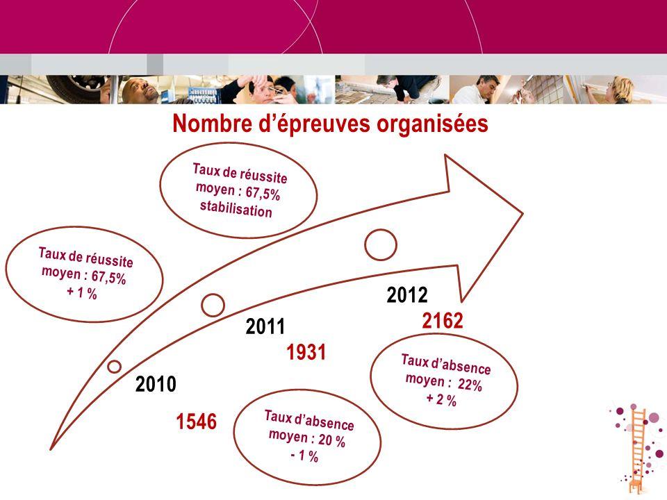 Nombre dépreuves organisées 2010 1546 2011 1931 2012 2162 Taux dabsence moyen : 22% + 2 % Taux dabsence moyen : 20 % - 1 % Taux de réussite moyen : 67