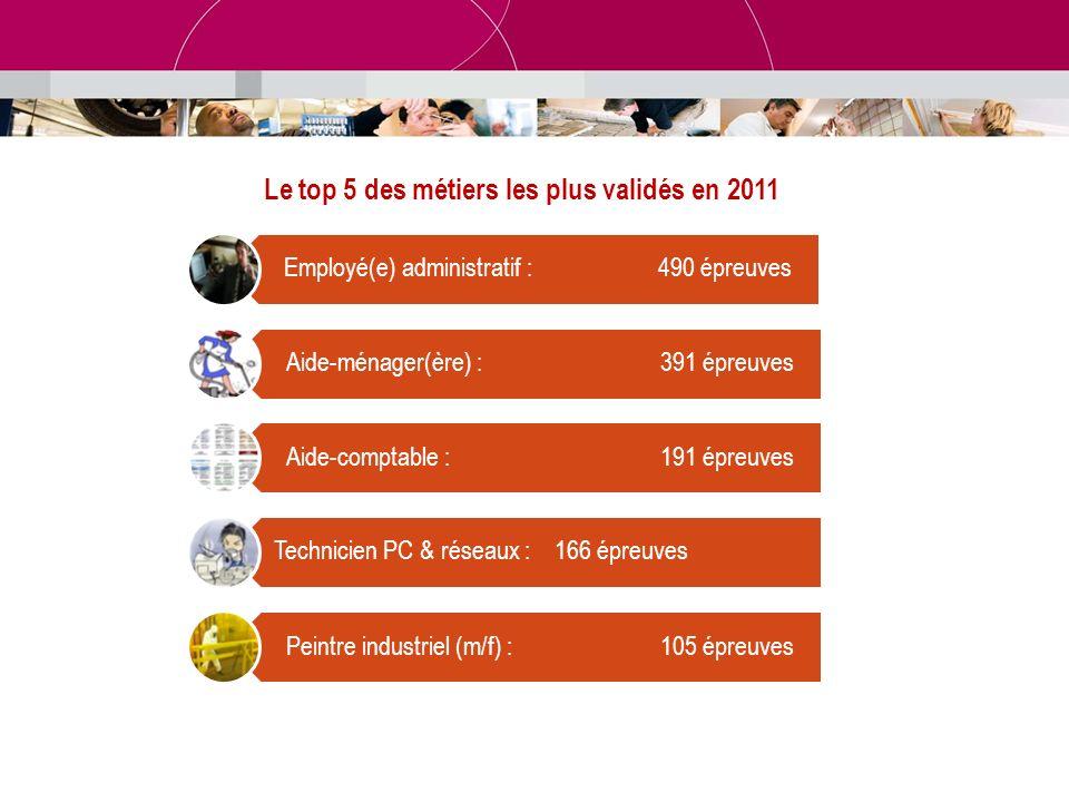 Le top 5 des métiers les plus validés en 2011 Employé(e) administratif :490 épreuves Aide-ménager(ère) : 391 épreuves Aide-comptable :191 épreuves Tec