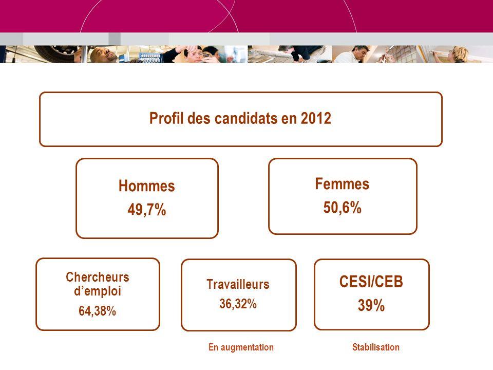Profil des candidats en 2012 Hommes 49,7% Chercheurs demploi 64,38% Travailleurs 36,32% Femmes 50,6% CESI/CEB 39% En augmentationStabilisation