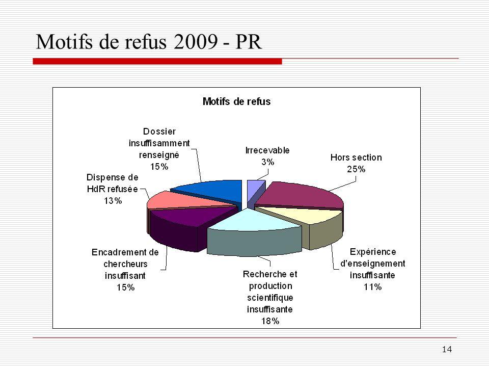 15 PR – Publications internationales des qualifiés Moyenne Revues : 15,4Conférences : 25,8 Moyenne des publications des qualifiés :20,7 RICL et 35,5 CICL