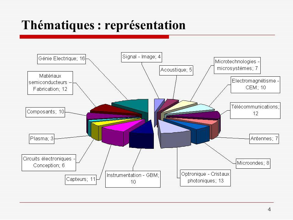 CNU 63 ème section Nouvelles Qualifications Promotions Nouvelles missions
