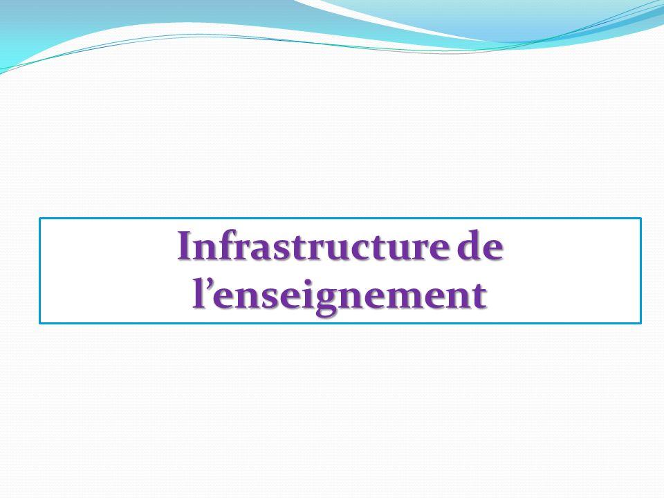 Infrastructure de lenseignement