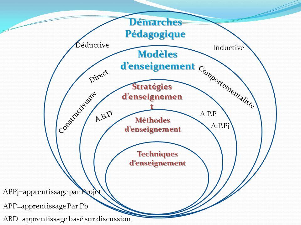 Méthodes denseignement Stratégies denseignemen t Modèlesdenseignement Techniques denseignement Démarches Pédagogique Inductive Déductive Direct Compor