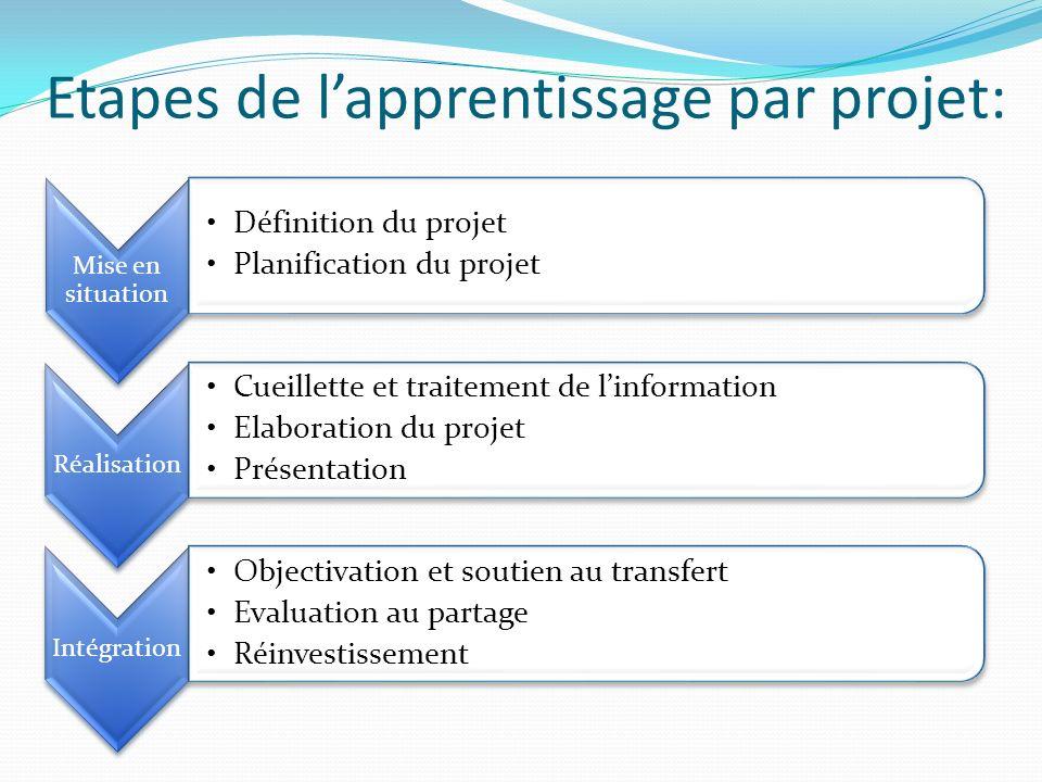 Etapes de lapprentissage par projet: Mise en situation Définition du projet Planification du projet Réalisation Cueillette et traitement de linformati