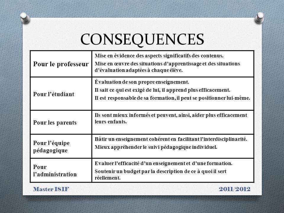 CONSEQUENCES Master ISIF 2011/2012 Pour le professeur Mise en évidence des aspects significatifs des contenus. Mise en œuvre des situations dapprentis