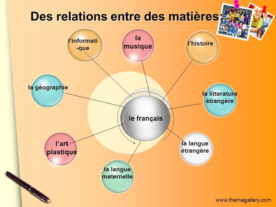 www.themegallery.com Des relations entre des matières: linformati -que la géographie la langue maternelle la langue étrangère lhistoire la litterature