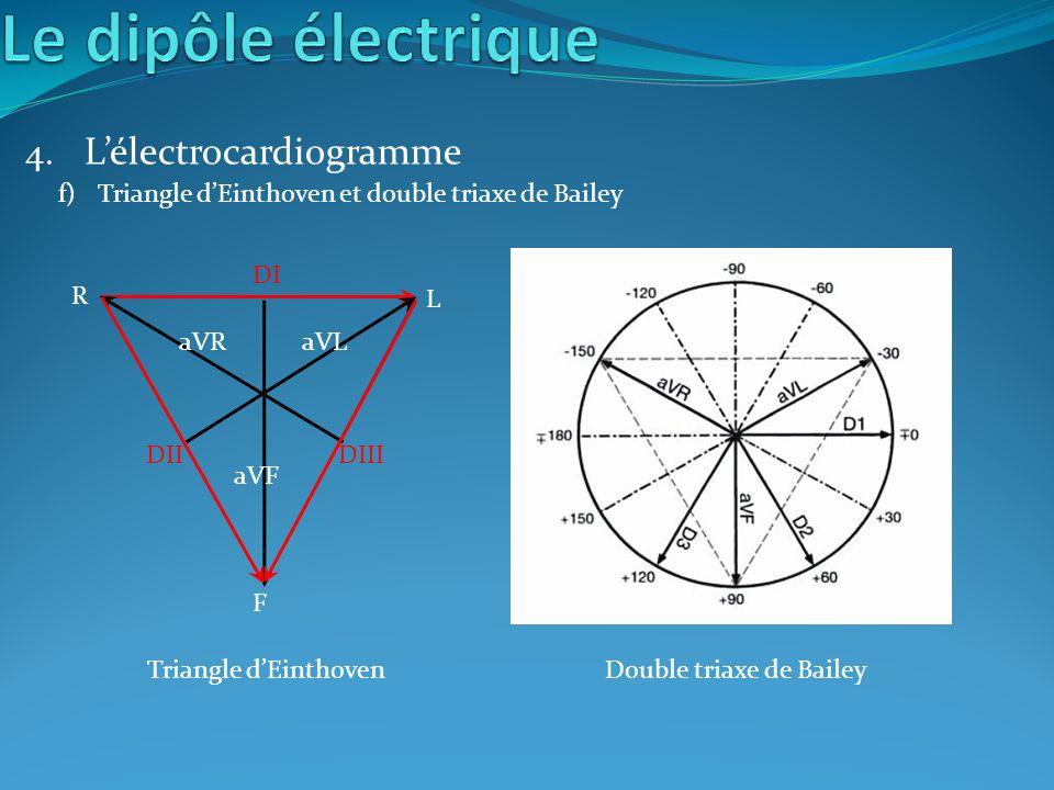 4. Lélectrocardiogramme f)Triangle dEinthoven et double triaxe de Bailey F R L DI DIIDIII aVF aVRaVL Triangle dEinthovenDouble triaxe de Bailey