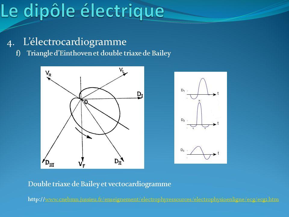 4. Lélectrocardiogramme Double triaxe de Bailey et vectocardiogramme http://www.cnebmn.jussieu.fr/enseignement/electrophyressources/electrophysioenlig