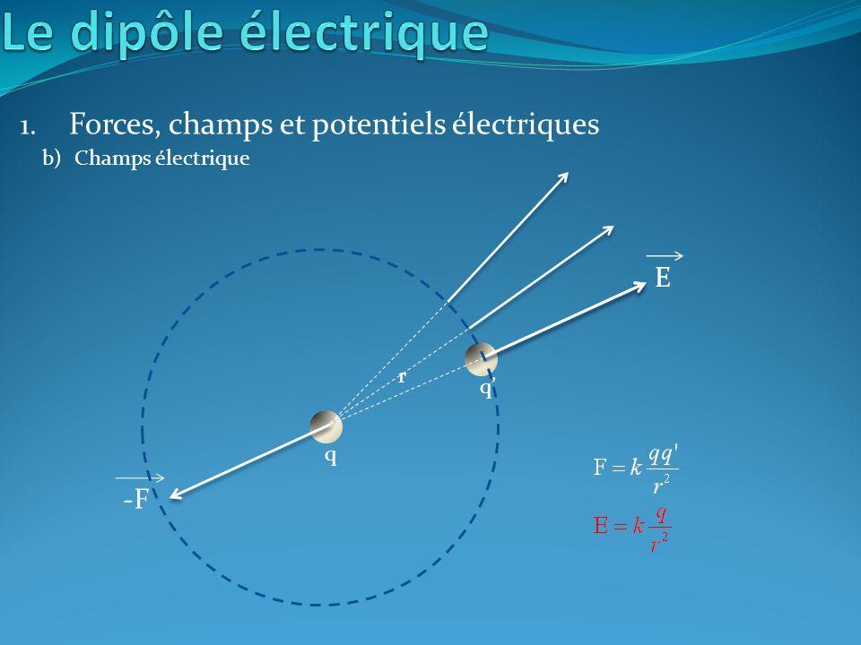 F -F q 1. Forces, champs et potentiels électriques b)Champs électrique q E r