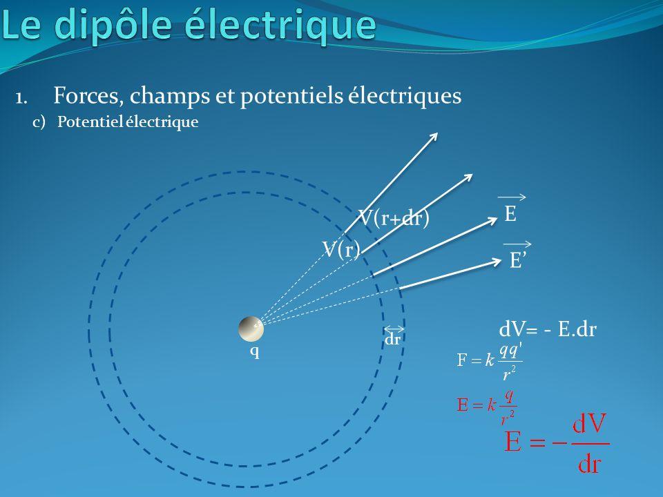 1. Forces, champs et potentiels électriques c)Potentiel électrique q E E dr dV= - E.dr V(r) V(r+dr)