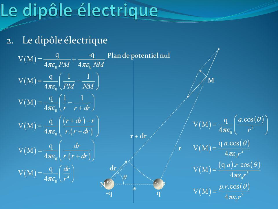 2. Le dipôle électrique -qq r r + dr a dr PN M