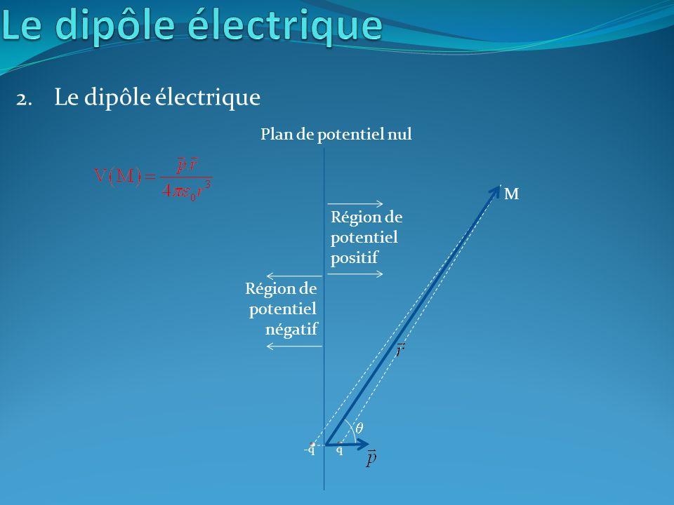 2. Le dipôle électrique -qq M Plan de potentiel nul Région de potentiel positif Région de potentiel négatif