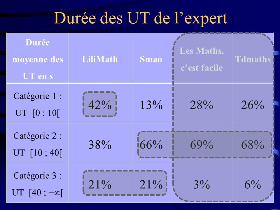 Durée des UT de lexpert Durée moyenne des UT en s LiliMathSmao Les Maths, cest facile Tdmaths Catégorie 1 : UT [0 ; 10[ 42%13%28%26% Catégorie 2 : UT
