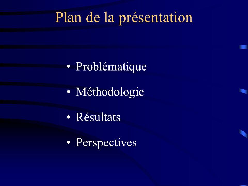 Plan de la présentation Problématique Méthodologie Résultats Perspectives
