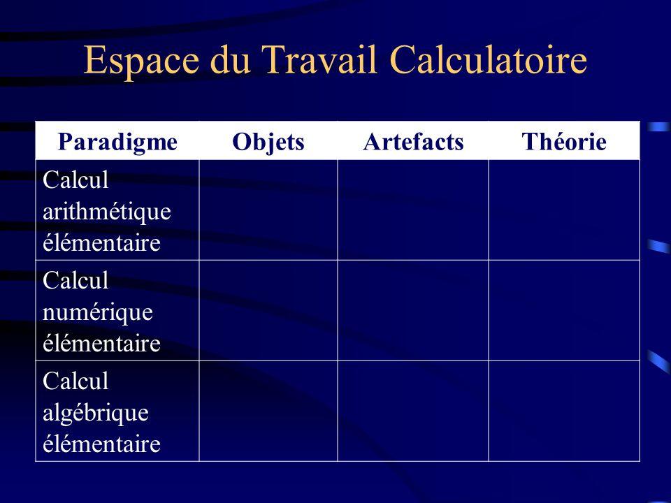 Espace du Travail Calculatoire ParadigmeObjetsArtefactsThéorie Calcul arithmétique élémentaire Calcul numérique élémentaire Calcul algébrique élémenta