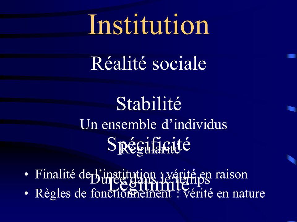 Réalité sociale Stabilité Spécificité Légitimité Un ensemble dindividus Régularité Durée dans le temps Finalité de linstitution : vérité en raison Règ