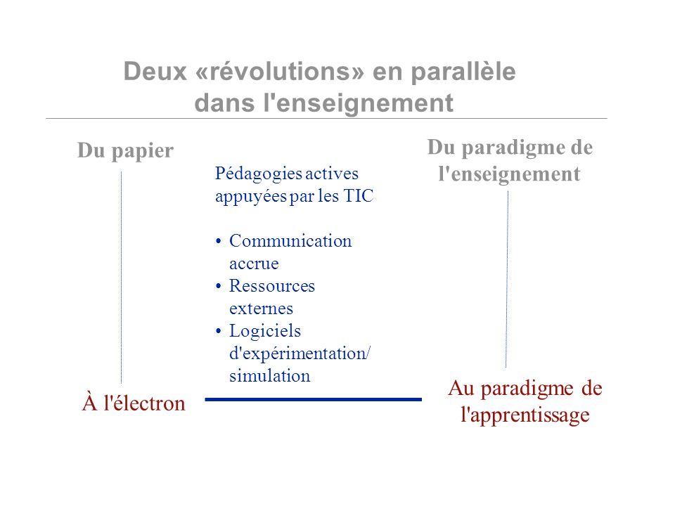Deux «révolutions» en parallèle dans l enseignement Du papier À l électron Du paradigme de l enseignement Au paradigme de l apprentissage Pédagogies actives appuyées par les TIC Communication accrue Ressources externes Logiciels d expérimentation/ simulation À l électron Au paradigme de l apprentissage
