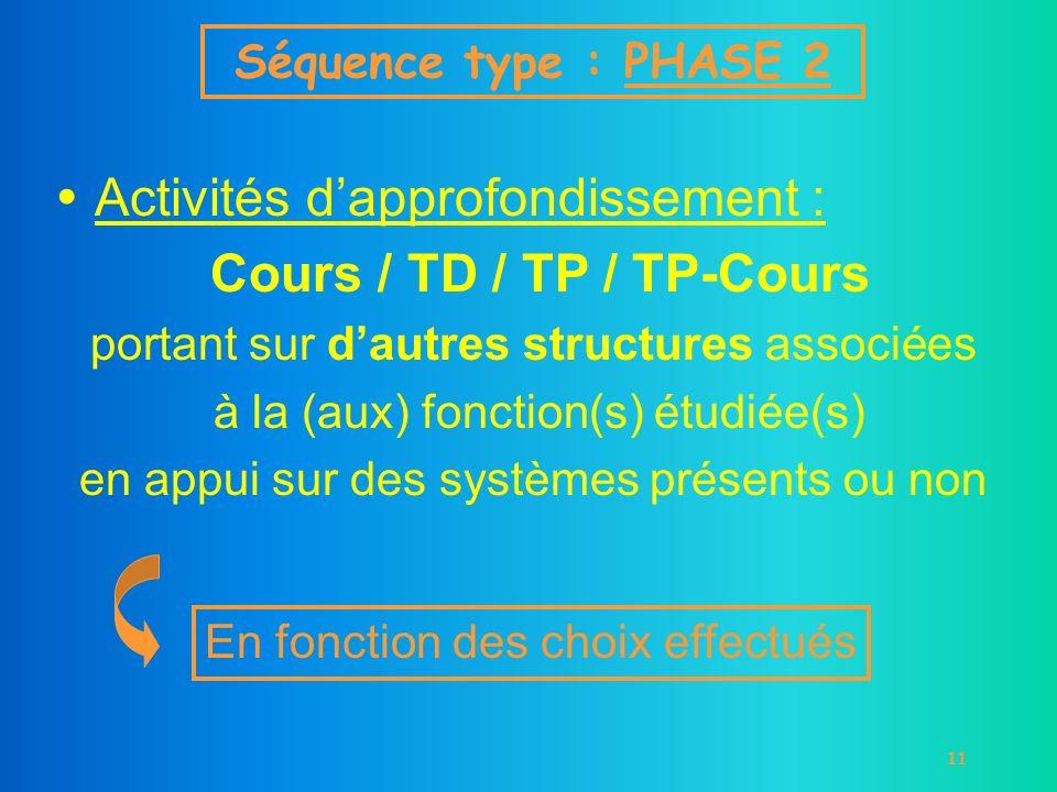 11 Activités dapprofondissement : Cours / TD / TP / TP-Cours portant sur dautres structures associées à la (aux) fonction(s) étudiée(s) en appui sur d