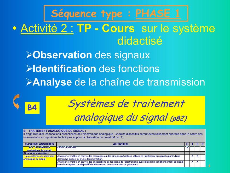 5 Activités suivantes : Cours / TD / TP / TP-Cours portant sur 1 ou plusieurs fonctions 5 structures différentes Sélection dune ou plusieurs structures, en fonction de la progression et de la difficulté Plusieurs combinaisons possibles Séquence type : PHASE 1 5 choix possibles