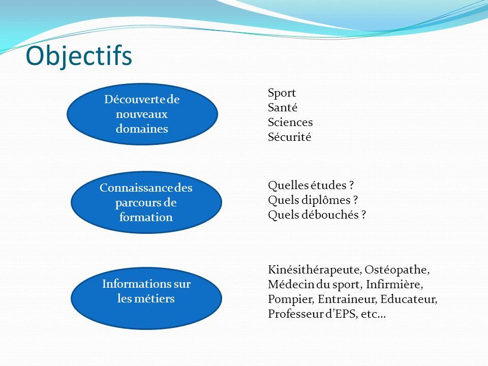 Objectifs Découverte de nouveaux domaines Sport Santé Sciences Sécurité Quelles études ? Quels diplômes ? Quels débouchés ? Kinésithérapeute, Ostéopat