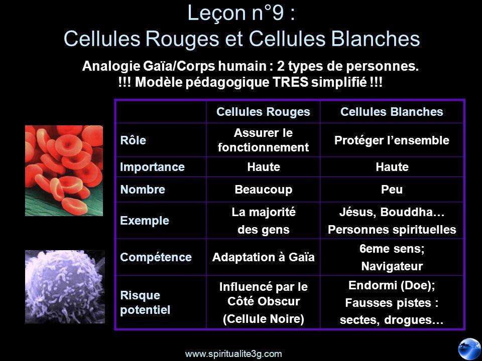 www.spiritualite3g.com Leçon n°9 : Cellules Rouges et Cellules Blanches Cellules RougesCellules Blanches Rôle Assurer le fonctionnement Protéger lense