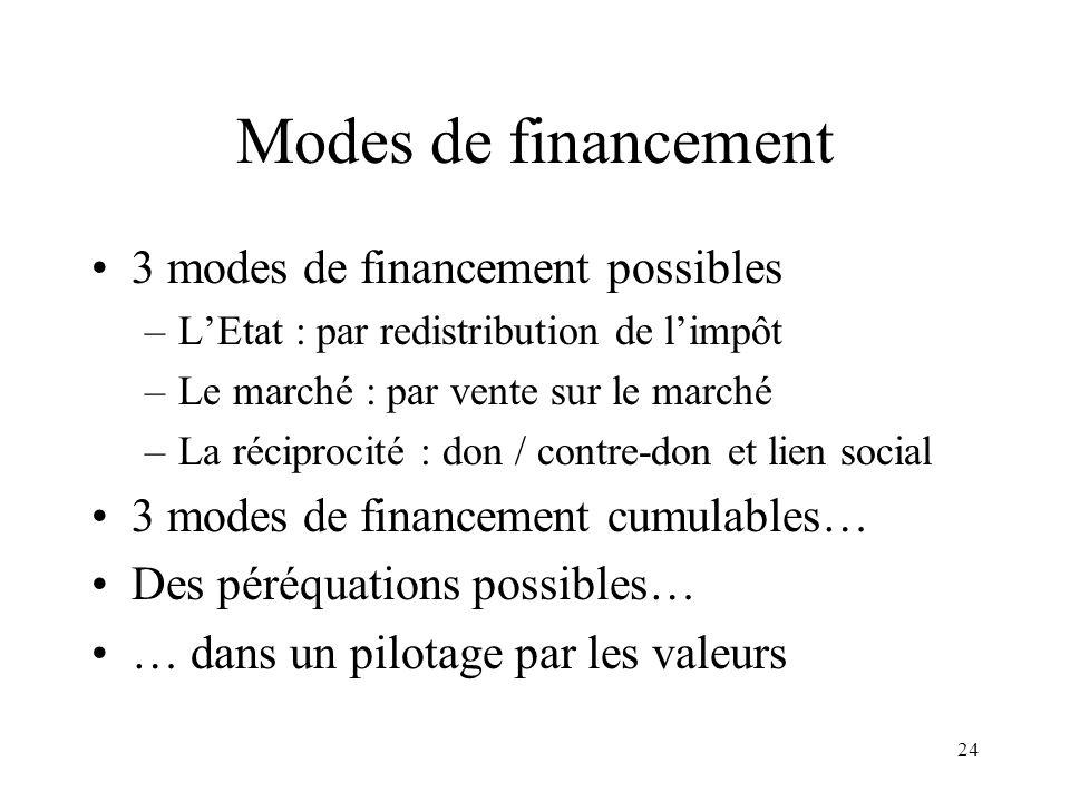 24 Modes de financement 3 modes de financement possibles –LEtat : par redistribution de limpôt –Le marché : par vente sur le marché –La réciprocité :