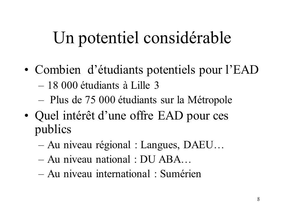 8 Un potentiel considérable Combien détudiants potentiels pour lEAD –18 000 étudiants à Lille 3 – Plus de 75 000 étudiants sur la Métropole Quel intér