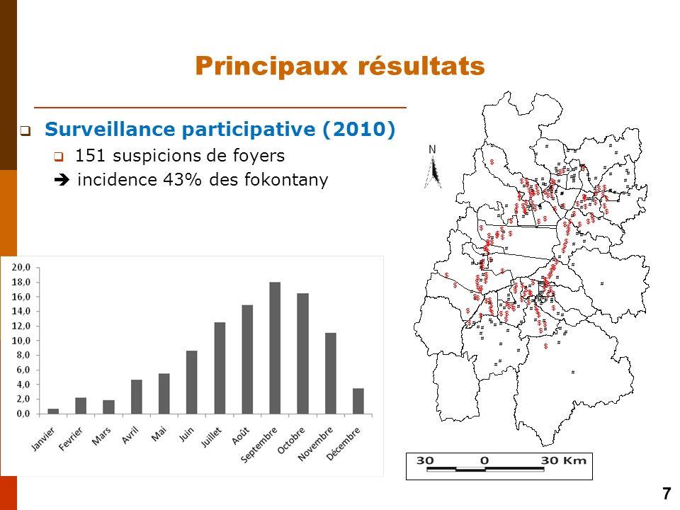 Surveillance participative (2010) 151 suspicions de foyers incidence 43% des fokontany 7 Principaux résultats