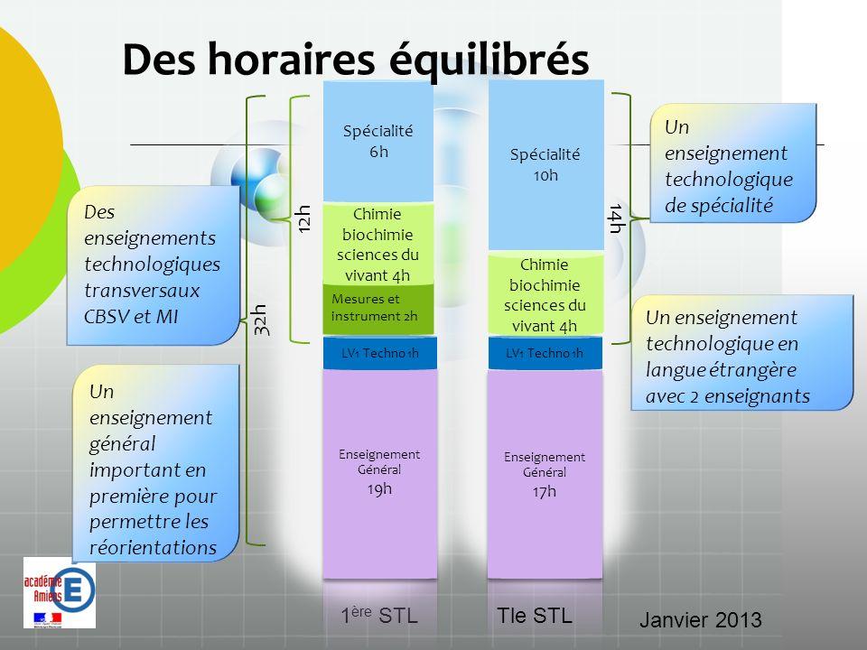 Mesures et instrument 2h LV1 Techno 1h 14h 12h 32h Un enseignement technologique en langue étrangère avec 2 enseignants Un enseignement général import