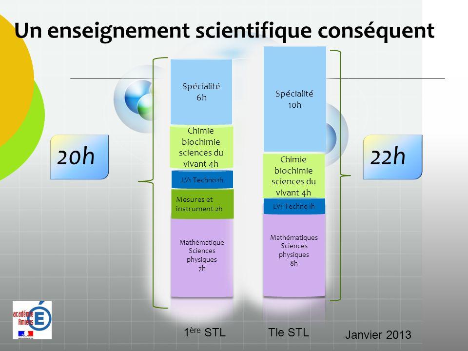 Mesures et instrument 2h 20h Chimie biochimie sciences du vivant 4h Spécialité 10h Spécialité 6h 1 ère STLTle STL Un enseignement scientifique conséqu