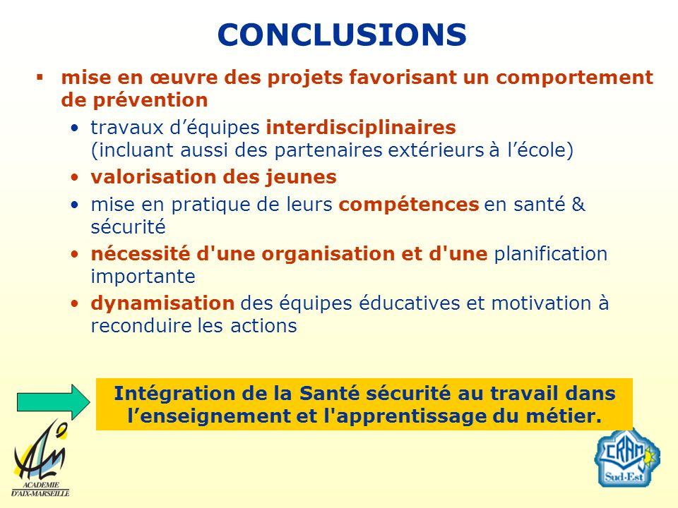 CONCLUSIONS mise en œuvre des projets favorisant un comportement de prévention travaux déquipes interdisciplinaires (incluant aussi des partenaires ex