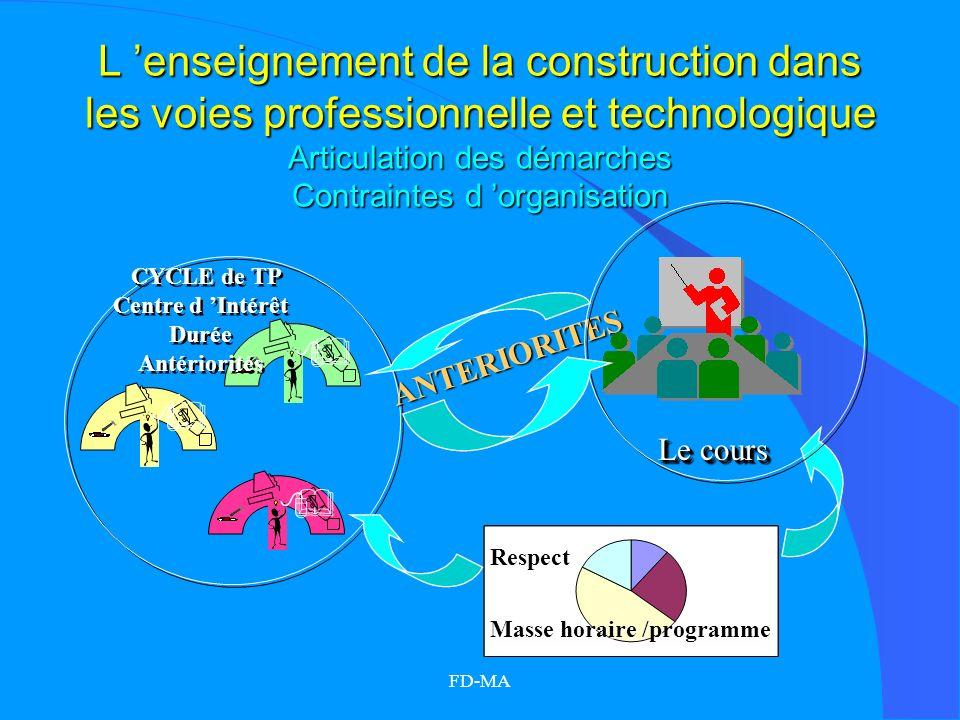 FD-MA L enseignement de la construction dans les voies professionnelle et technologique Articulation des démarches Contraintes d organisation CYCLE de